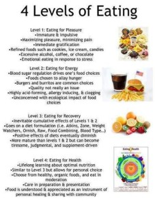 4 Levels of eating - Austin Chiropractic - Dr. James Lee