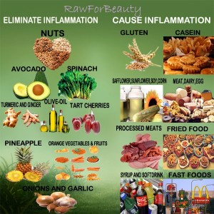 Inflamation - Austin Chiropractic - Dr. James Lee